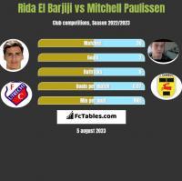 Rida El Barjiji vs Mitchell Paulissen h2h player stats