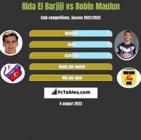 Rida El Barjiji vs Robin Maulun h2h player stats