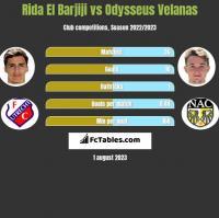 Rida El Barjiji vs Odysseus Velanas h2h player stats