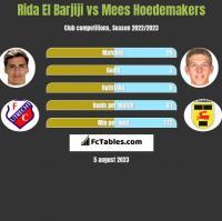 Rida El Barjiji vs Mees Hoedemakers h2h player stats
