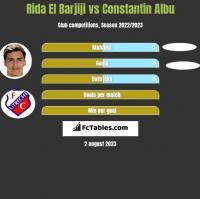 Rida El Barjiji vs Constantin Albu h2h player stats