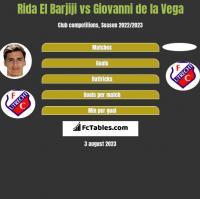 Rida El Barjiji vs Giovanni de la Vega h2h player stats