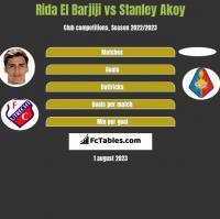 Rida El Barjiji vs Stanley Akoy h2h player stats
