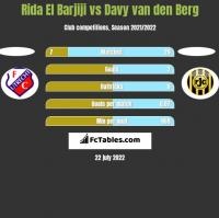 Rida El Barjiji vs Davy van den Berg h2h player stats
