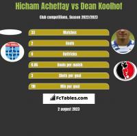 Hicham Acheffay vs Dean Koolhof h2h player stats
