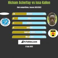 Hicham Acheffay vs Issa Kallon h2h player stats