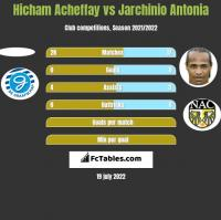 Hicham Acheffay vs Jarchinio Antonia h2h player stats