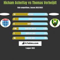 Hicham Acheffay vs Thomas Verheijdt h2h player stats