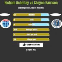 Hicham Acheffay vs Shayon Harrison h2h player stats