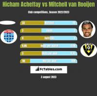 Hicham Acheffay vs Mitchell van Rooijen h2h player stats