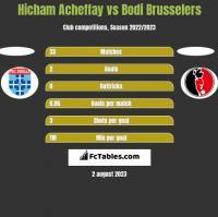 Hicham Acheffay vs Bodi Brusselers h2h player stats