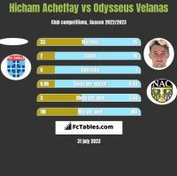 Hicham Acheffay vs Odysseus Velanas h2h player stats