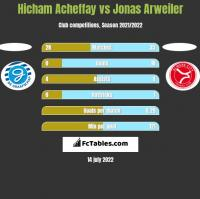 Hicham Acheffay vs Jonas Arweiler h2h player stats