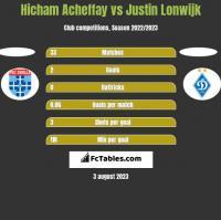 Hicham Acheffay vs Justin Lonwijk h2h player stats