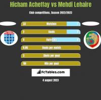 Hicham Acheffay vs Mehdi Lehaire h2h player stats