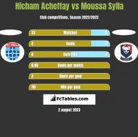 Hicham Acheffay vs Moussa Sylla h2h player stats