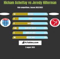 Hicham Acheffay vs Jeredy Hilterman h2h player stats