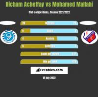 Hicham Acheffay vs Mohamed Mallahi h2h player stats