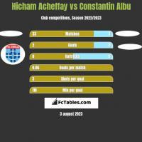 Hicham Acheffay vs Constantin Albu h2h player stats