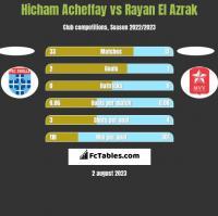 Hicham Acheffay vs Rayan El Azrak h2h player stats