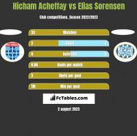Hicham Acheffay vs Elias Sorensen h2h player stats