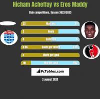 Hicham Acheffay vs Eros Maddy h2h player stats