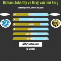 Hicham Acheffay vs Davy van den Berg h2h player stats