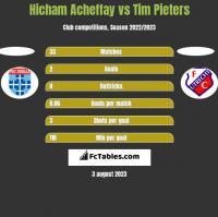Hicham Acheffay vs Tim Pieters h2h player stats