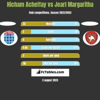 Hicham Acheffay vs Jearl Margaritha h2h player stats