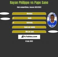 Rayan Philippe vs Pape Sane h2h player stats