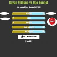 Rayan Philippe vs Ugo Bonnet h2h player stats
