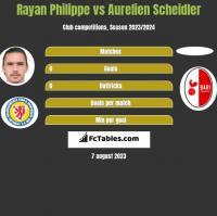 Rayan Philippe vs Aurelien Scheidler h2h player stats