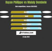 Rayan Philippe vs Malaly Dembele h2h player stats