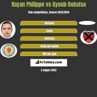 Rayan Philippe vs Ayoub Ouhafsa h2h player stats