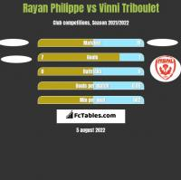 Rayan Philippe vs Vinni Triboulet h2h player stats