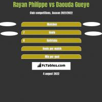 Rayan Philippe vs Daouda Gueye h2h player stats