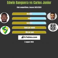 Edwin Banguera vs Carlos Junior h2h player stats