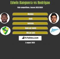 Edwin Banguera vs Rodrigao h2h player stats