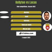 Kellyton vs Lucas h2h player stats
