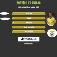 Kellyton vs Luisao h2h player stats