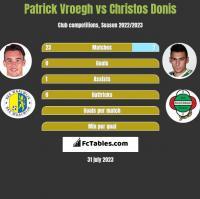 Patrick Vroegh vs Christos Donis h2h player stats