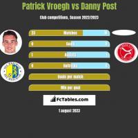 Patrick Vroegh vs Danny Post h2h player stats