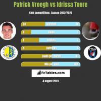 Patrick Vroegh vs Idrissa Toure h2h player stats