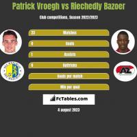 Patrick Vroegh vs Riechedly Bazoer h2h player stats