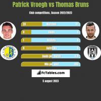 Patrick Vroegh vs Thomas Bruns h2h player stats