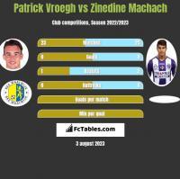Patrick Vroegh vs Zinedine Machach h2h player stats