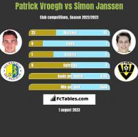 Patrick Vroegh vs Simon Janssen h2h player stats