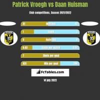 Patrick Vroegh vs Daan Huisman h2h player stats