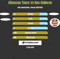 Alhassan Toure vs Ben Halloran h2h player stats