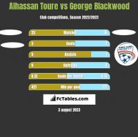 Alhassan Toure vs George Blackwood h2h player stats